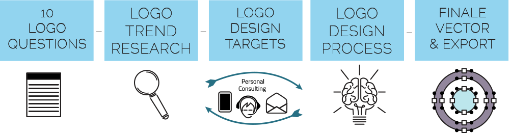 worflow corporate design branding illustrations icon low price logodesign en